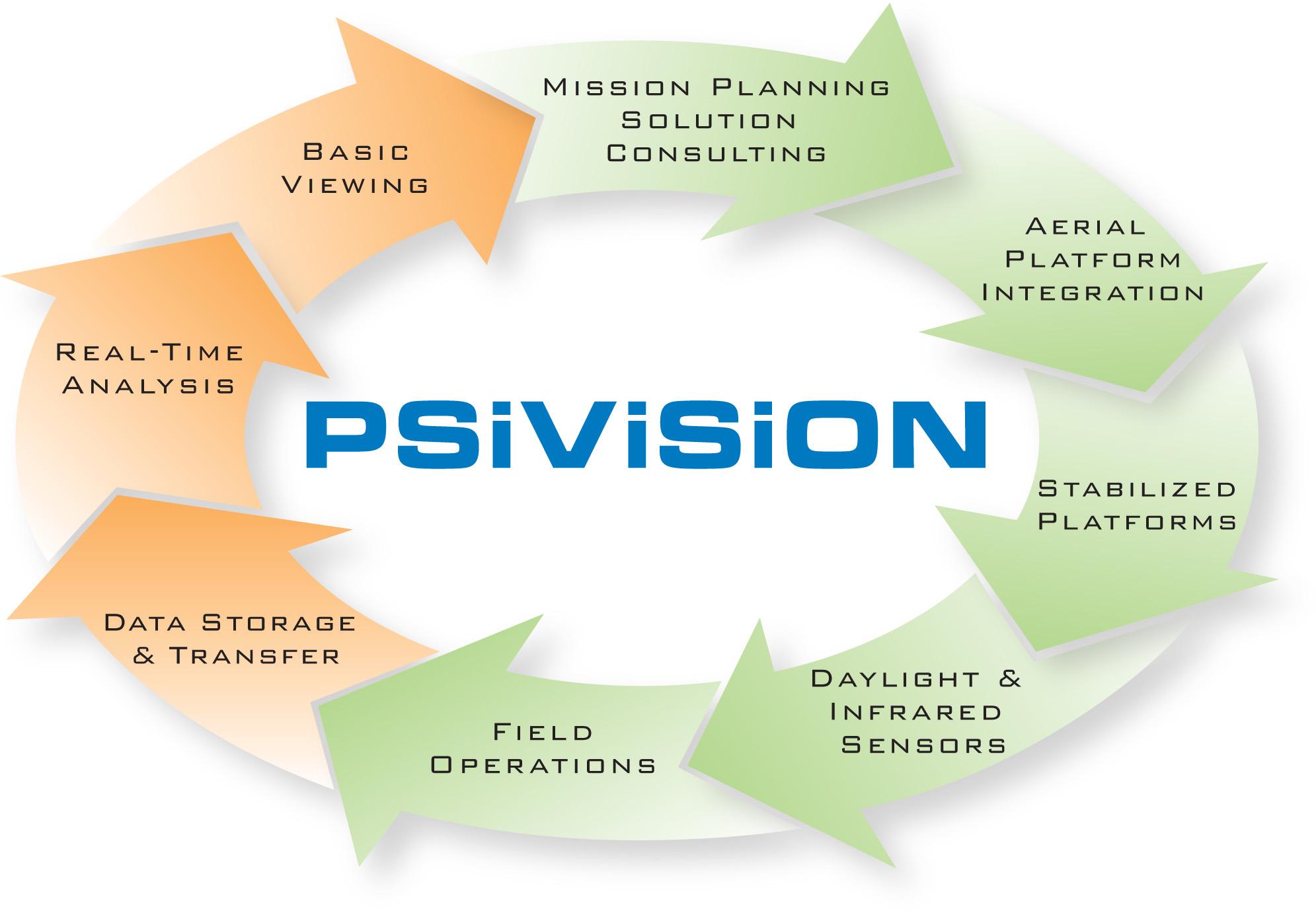 PSI Vision