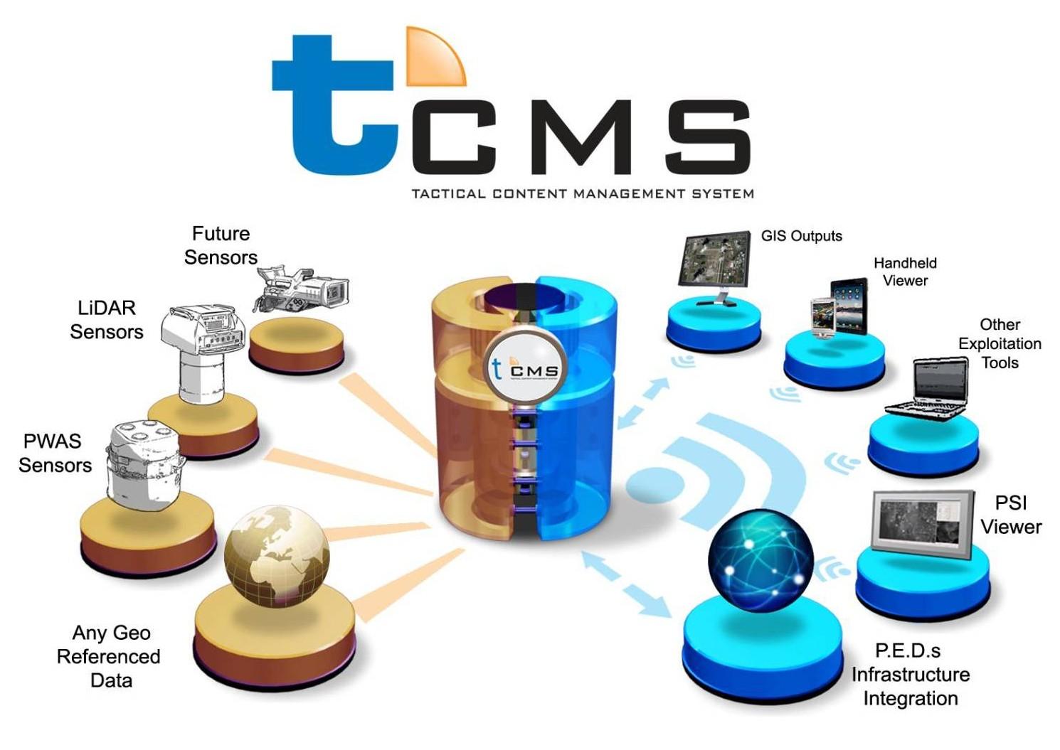 PV Labs tCMS